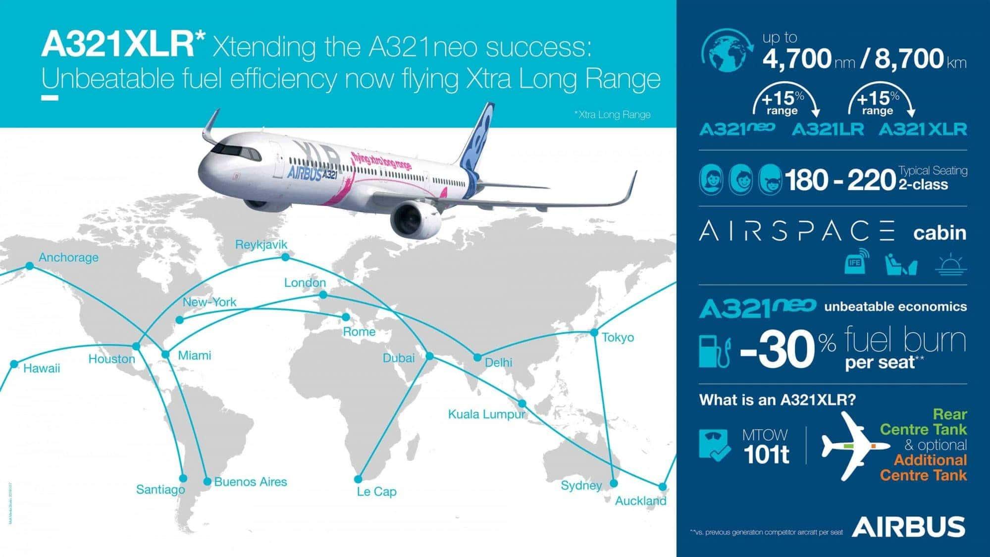 Airbus เปิดตัว A321XLR เครื่องบินทางเดินเดียวรุ่นที่ยาวที่สุด - Airbus เปิดตัว A321XLR เครื่องบินทางเดินเดียวรุ่นที่ยาวที่สุด