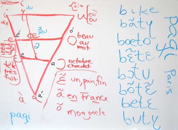 Hand-drawn phonetic chart