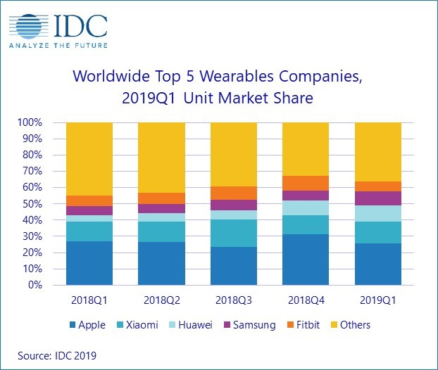 IDC wearable may 2019.jpg