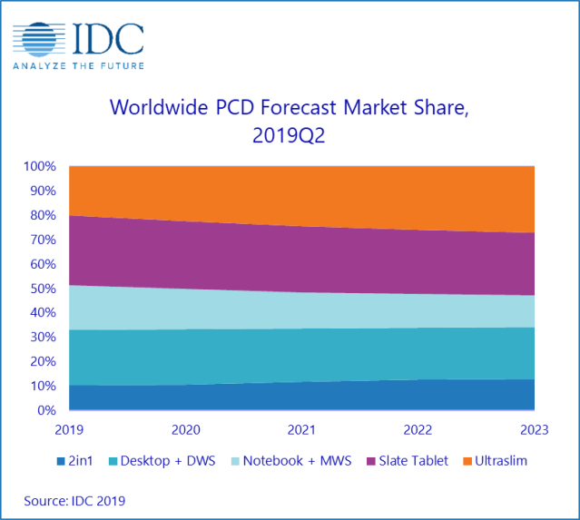 IDC Worldwide Quarterly Personal Computing Device Tracker