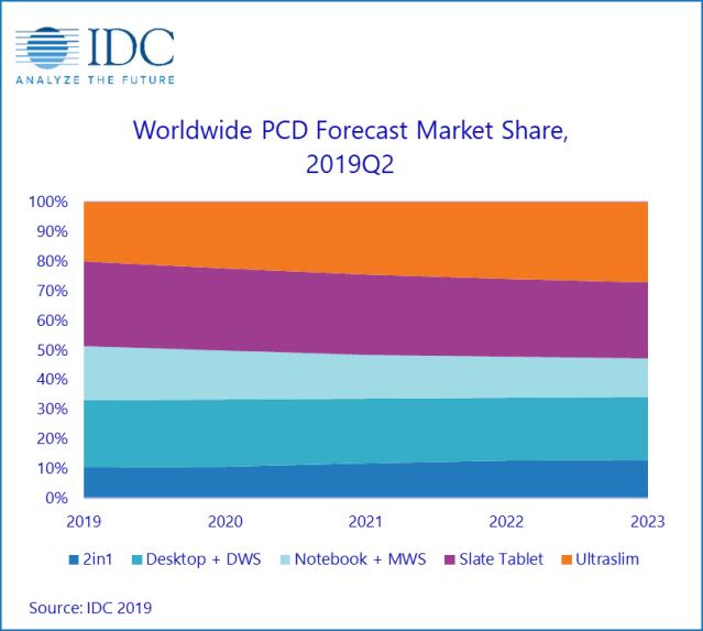 IDC Worldwide Quarterly Personal Computing Device Tracker