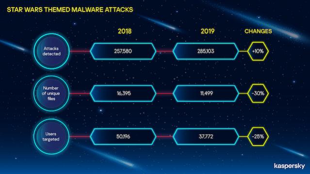 Star Wars -themed malware attacks