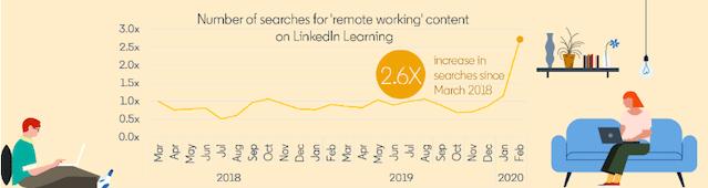 Remote Working LinkedIn