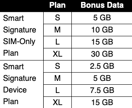 Smart Bonus Data Signature