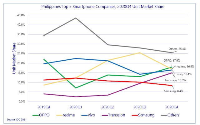 IDC Philippines Top 5 Smartphone Vendor Highlights