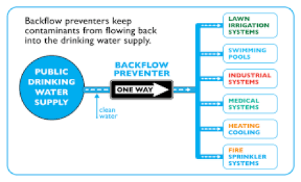 what is backflow4