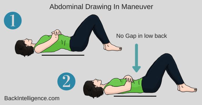 Abdominal drawing in maneuver