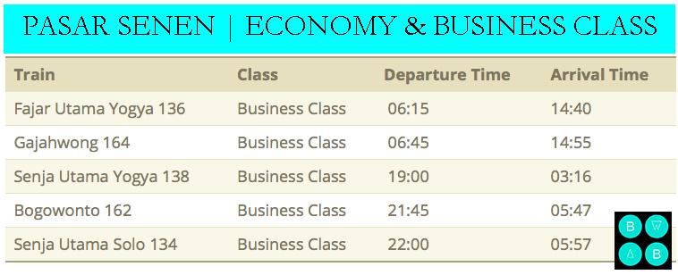 yogyakarta travel guide pasar senen train schedule