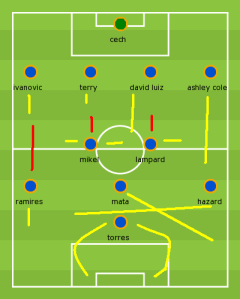 David Luiz offers a phased option from the back, with Terry, too, a capable roamer; Mikel and Lampard will, effectively, operate as disciplined medianos; Hazard and Mata's inter-change will be mouth-watering, given their footballing intelligence; and Torres will be encouraged to receive their trademark pace-filled, ground balls and spin around his marker