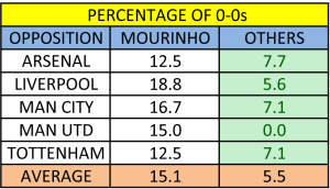 Just how boring are Jose Mourinho's Chelsea?
