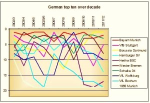 How the Top 10 in the 2002/3 season of the Bundesliga have fared in the last 10 years