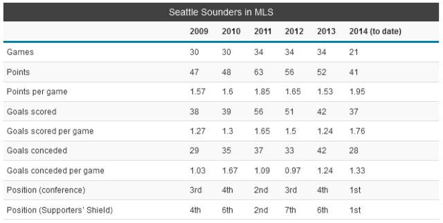 Sounders stats