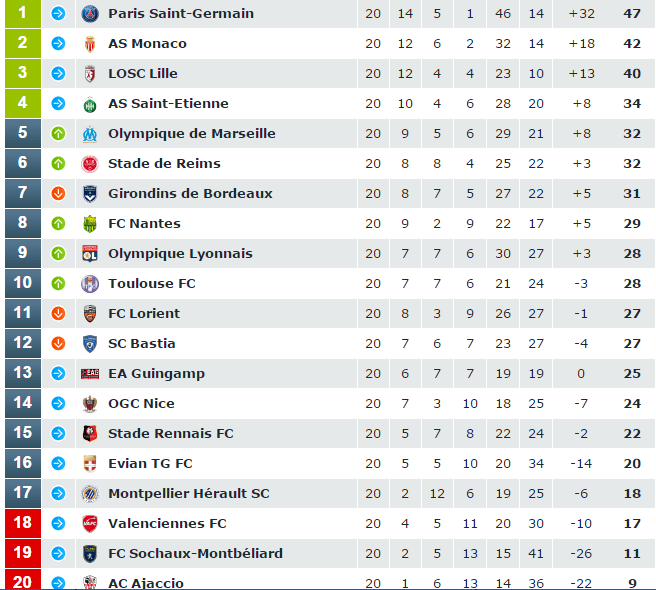 Beautiful Ligue 1 14. Fast Forward To This Season And The Entire Complexion Of The  League Table Is Flipped On Its Head: