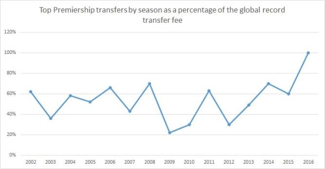 Premier League spending
