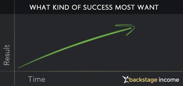 success-kind-of-success-vs-time