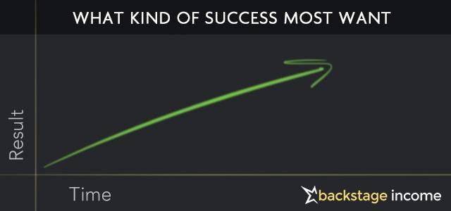 success-kind-of-success-vs-time