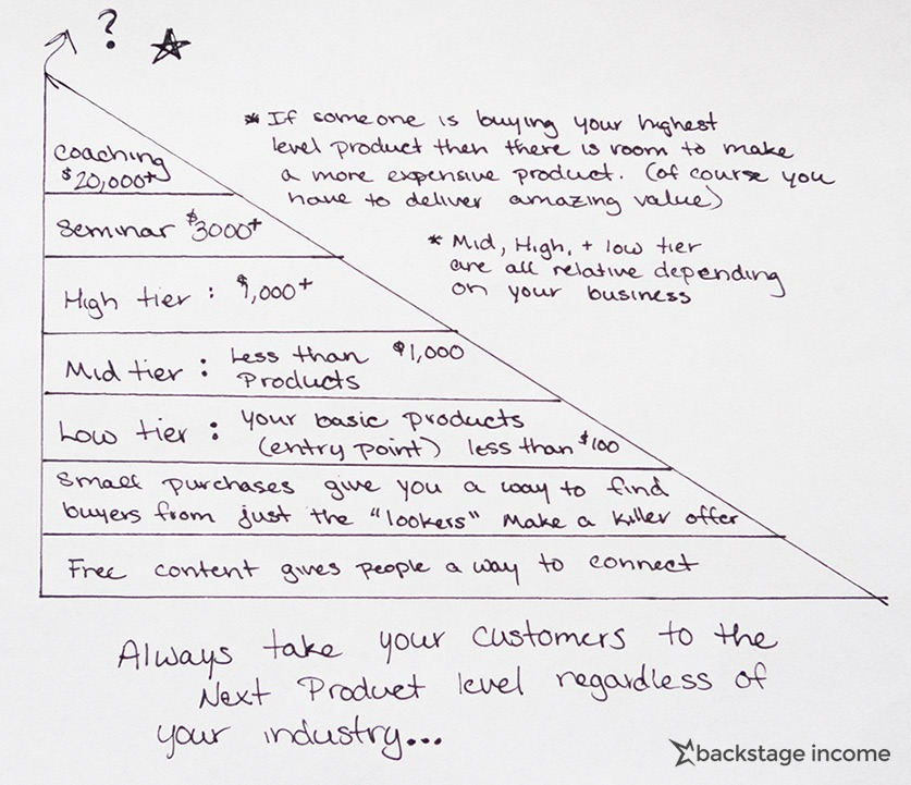 product-tiers-101