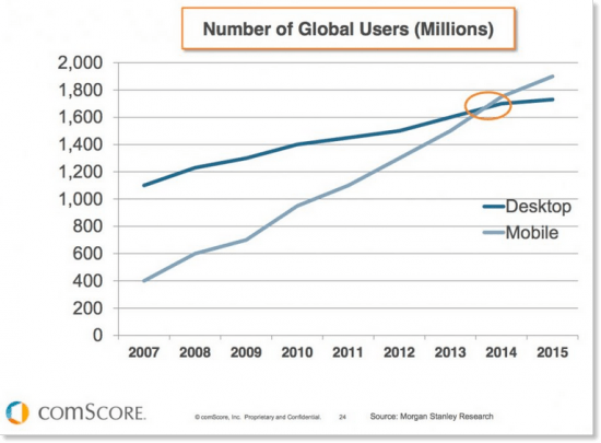 Mobile Number of Global Users
