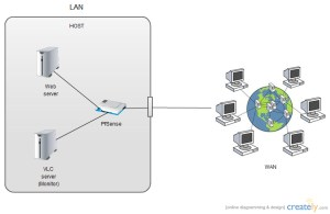 Block diagram of live streaming | ProjectBackup