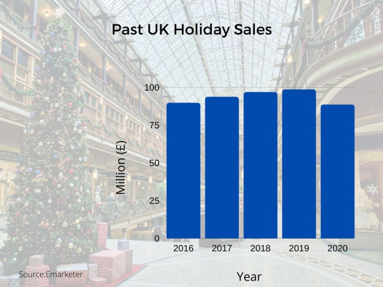 Blog bar chart showing UK sales over past festive periods