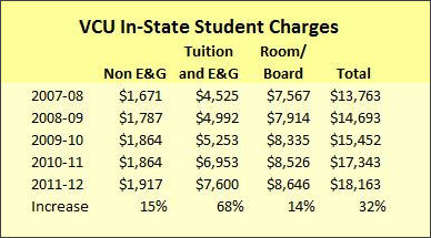 Source: State Council on Higher Education in Virginia
