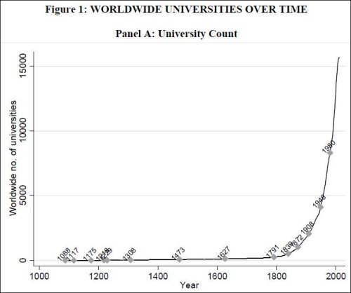 """Source: """"The Economic Impact of Universities: Evidence from Across the Globe"""""""