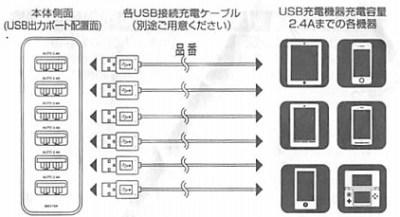 SANWA USB チャージャー6ポート2