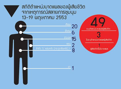 สถิติตำแหน่งบาดแผลของผู้เสียชีวิต จากเหตุการณ์สลายการชุมนุม 13-19 พฤษภาคม 2553