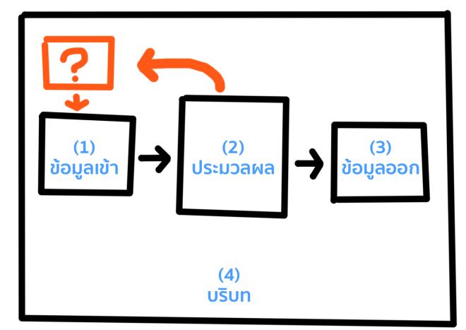Collect -> Input -> Process -> Output
