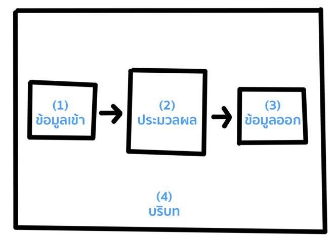 Input -> Process -> Output
