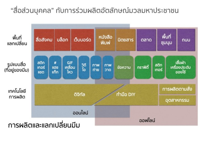 แผนผังแสดงพื้นที่แลกเปลี่ยน รูปแบบของสื่อ (ที่อยู่ของมีม) และเทคโนโลยีการผลิต