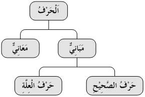 Diagram Huruf
