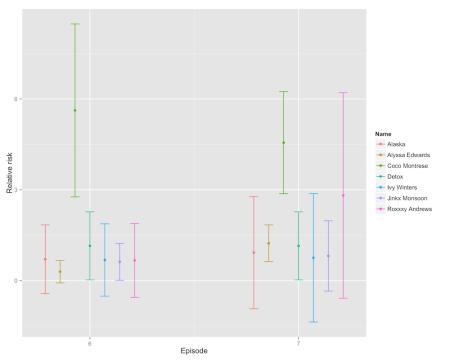 predict-change-s5e7-cox2