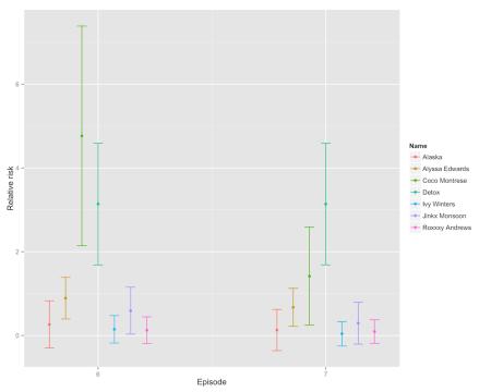 predict-change-s5e7-cox3