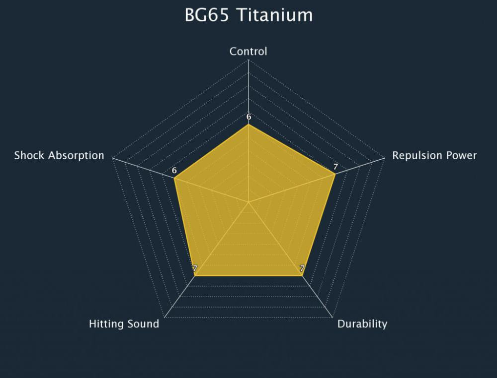 BG 65 Titanium Badminton String Radar Chart
