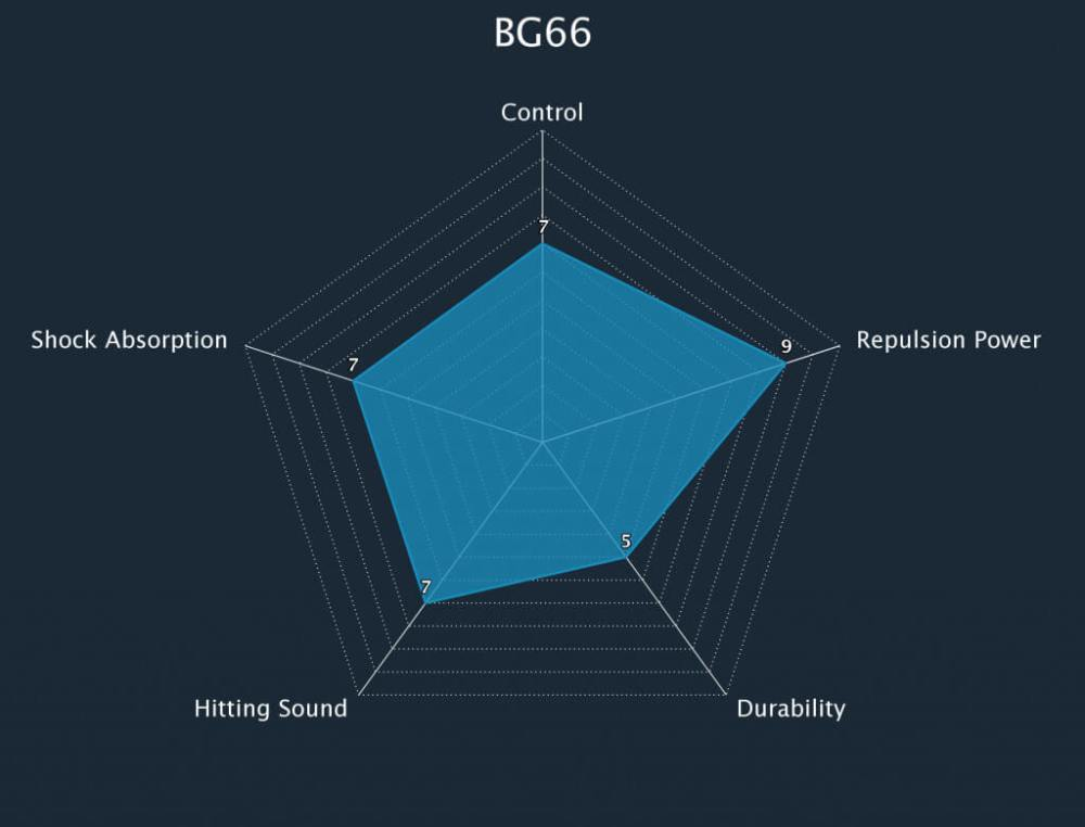 Badminton String BG66