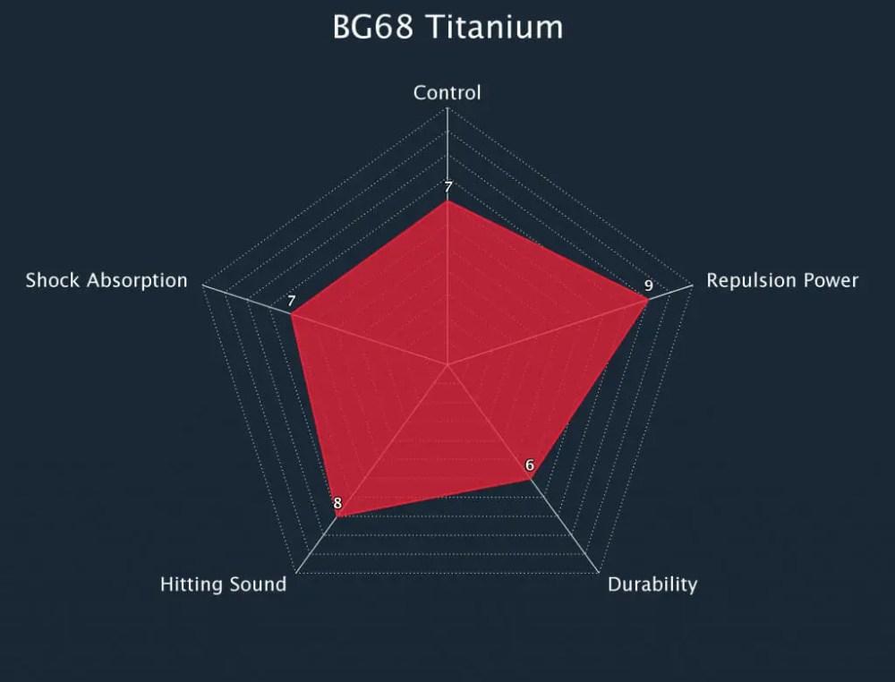 Yonex BG68 Titanium String Radar Chart