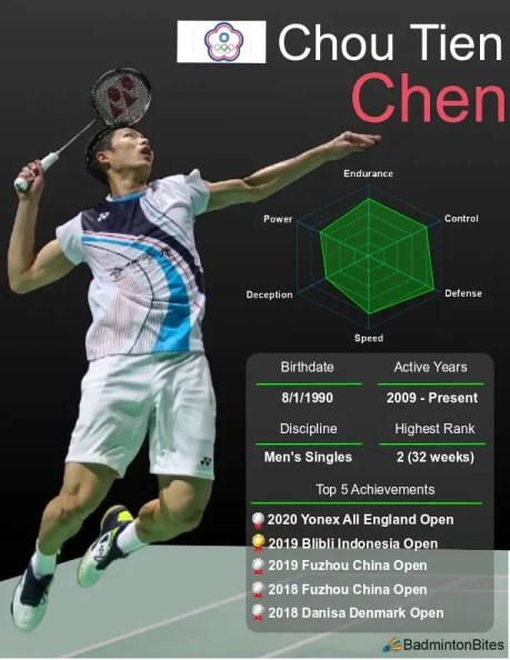 Chou Tien Chen player card.