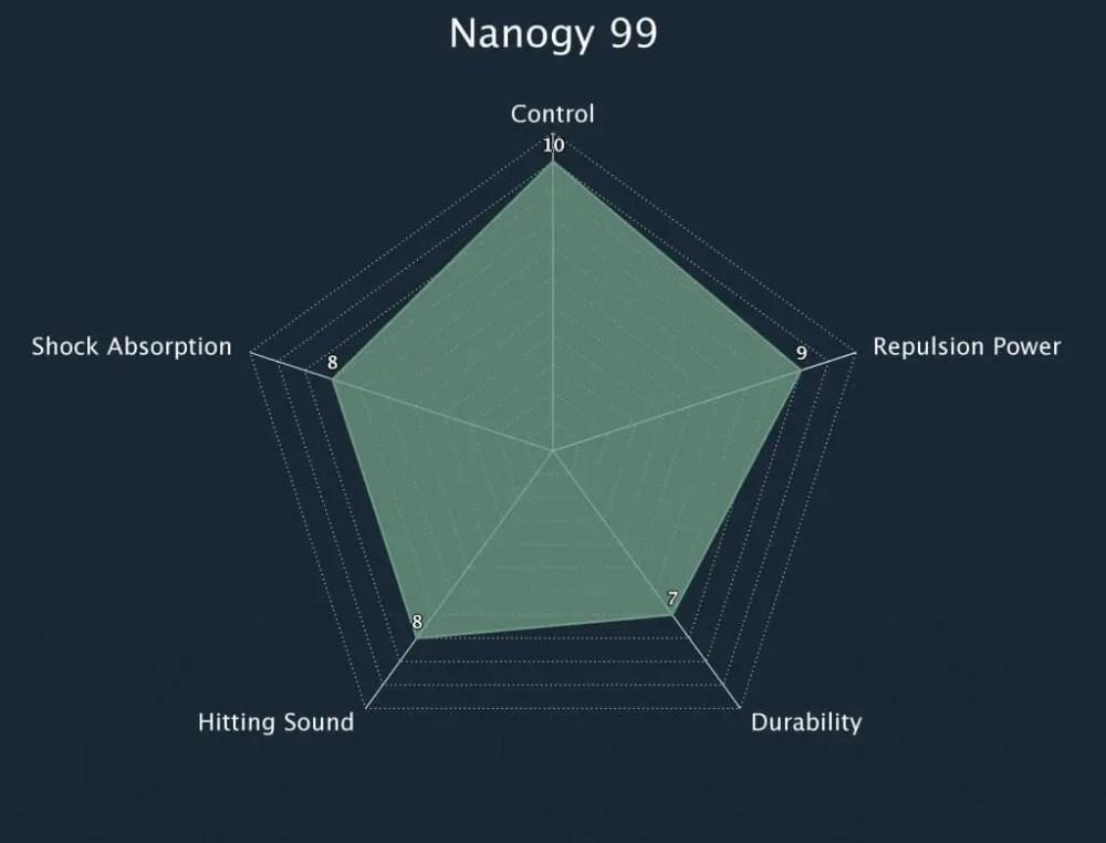 Yonex Nanogy 99 String Radar Chart
