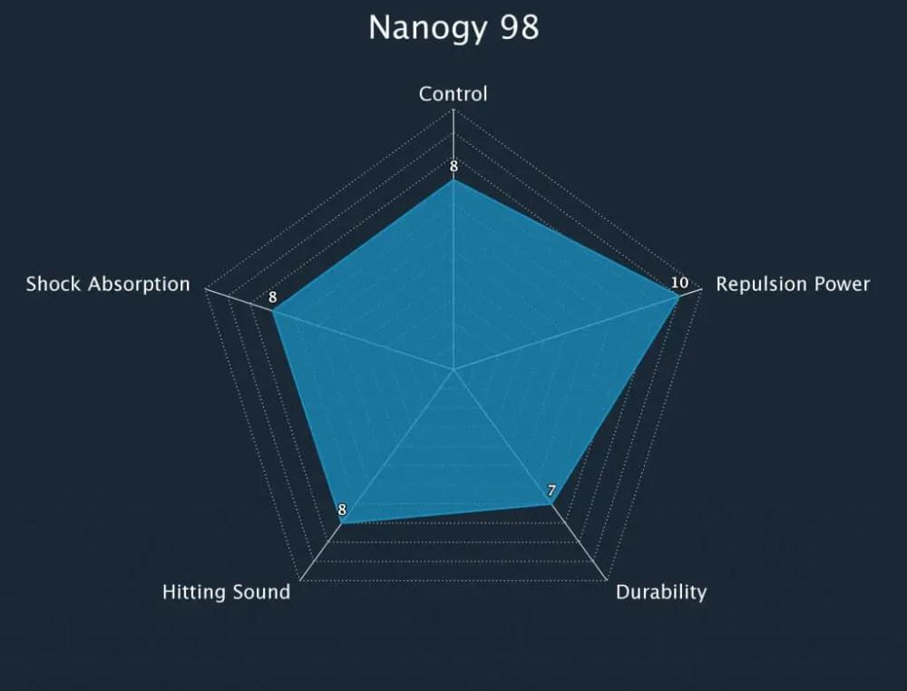 Badminton String Nanogy 98 Radar Chart