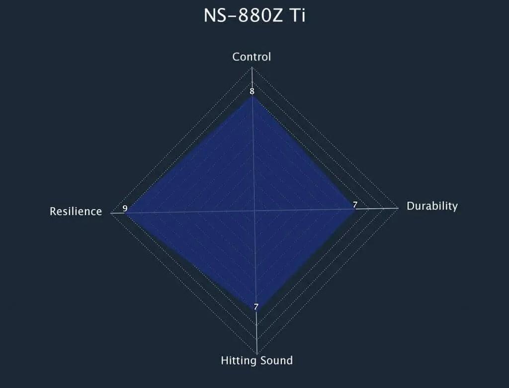 NS 880Z Radar Chart
