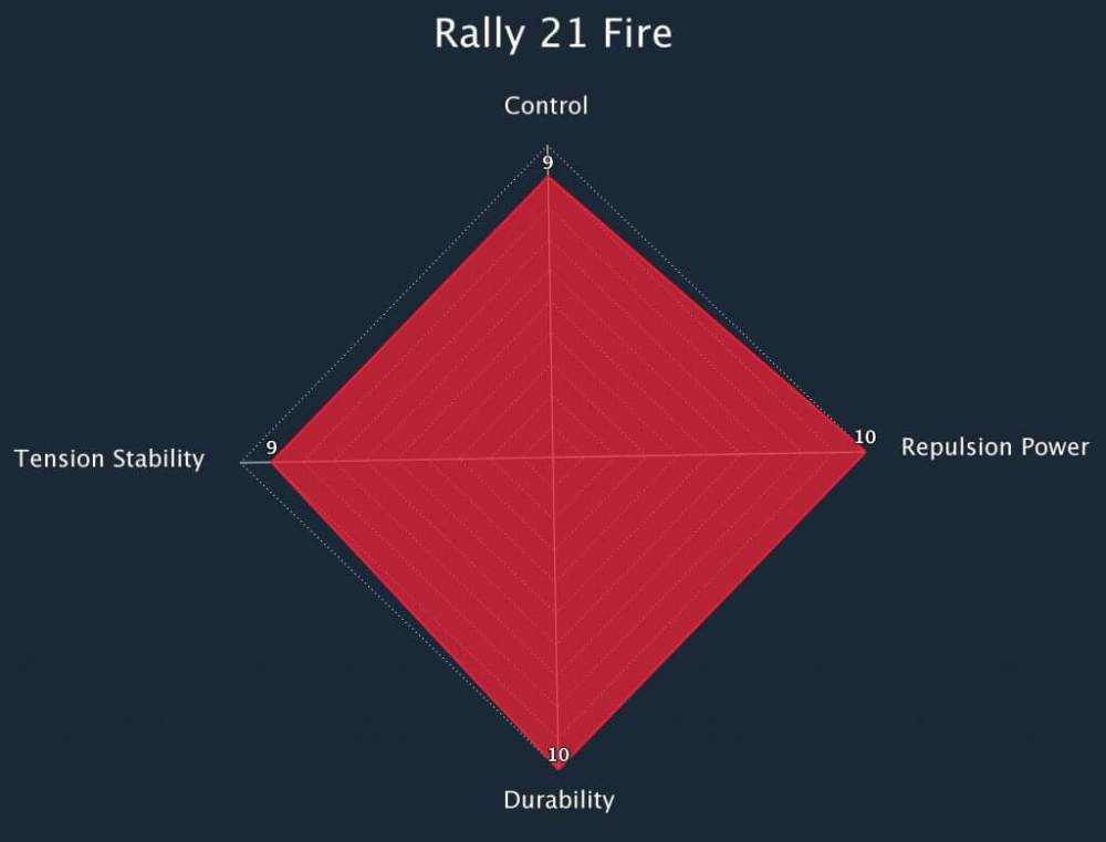 Rally 21 Fire Radar Chart