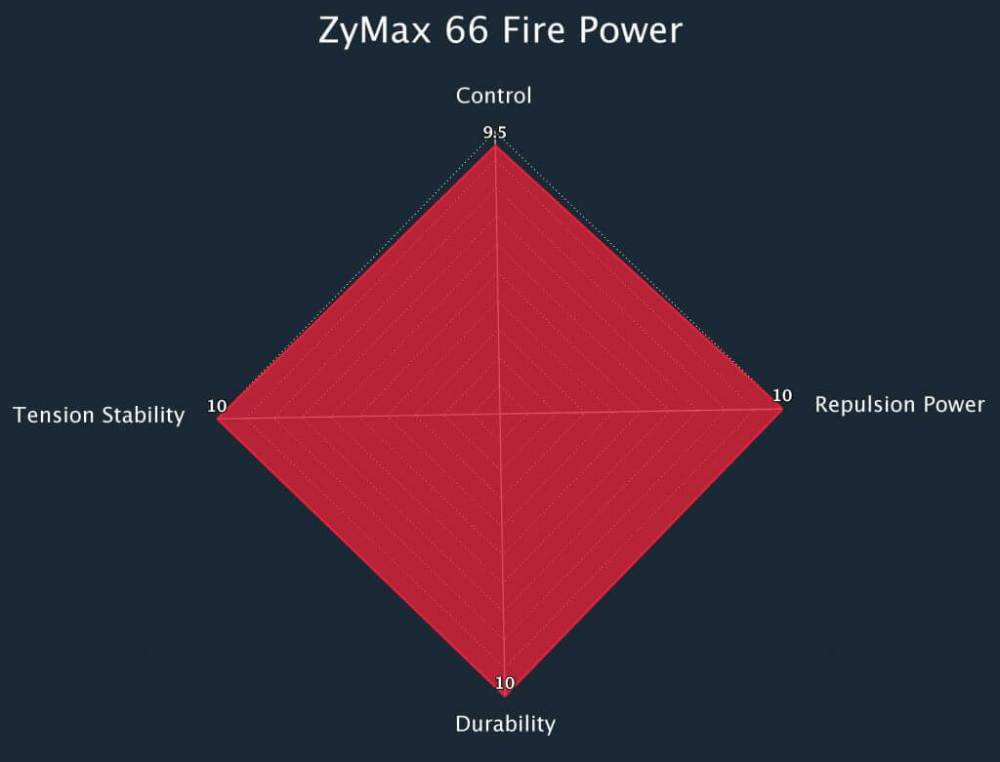 Zymax 66 Fire Power Radar Chart