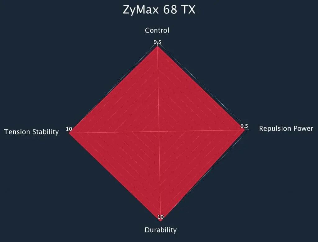 Zymax 68 TX Radar Chart