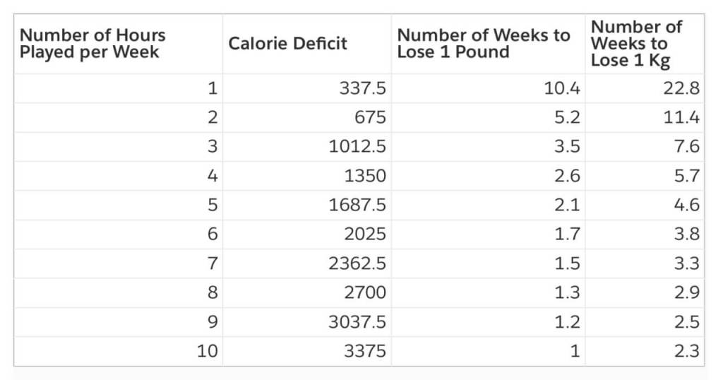 Number of Weeks to Lose a Pound/Kilogram in High Intensity Play
