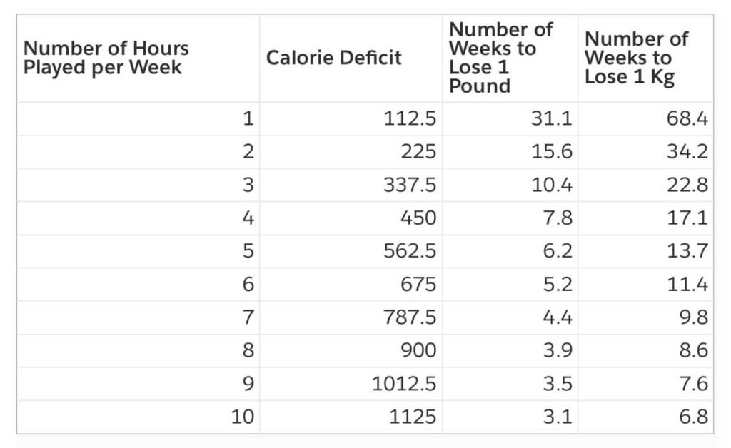 Number of Weeks to Lose a Pound/Kilogram in Low Intensity Play