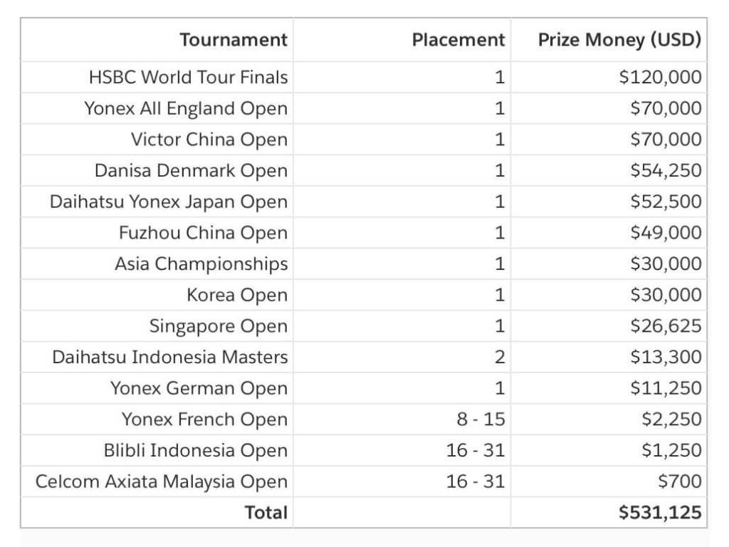 Kento Momota 2019 Winnings