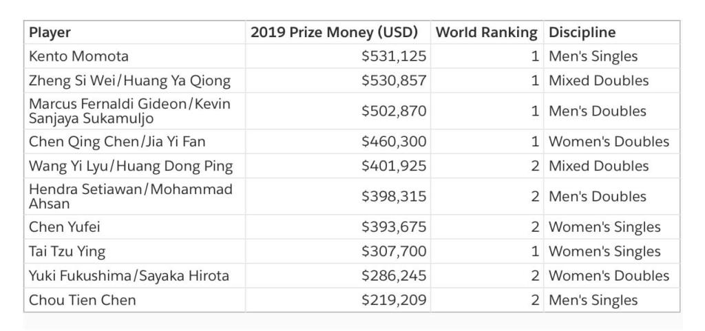 Prize money for the top 2 players of each discipline. Rankings as of 7/3/2020.