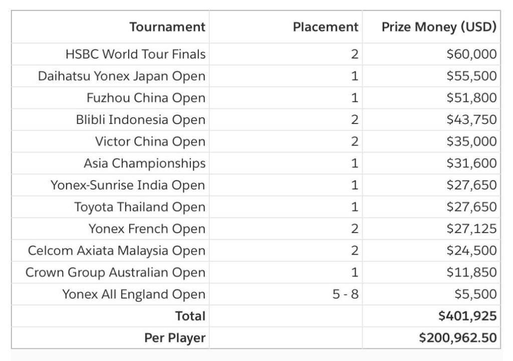 Wang Yi Lyu/Huang Dong Ping 2019 Winnings