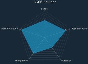 BG66 Brilliant